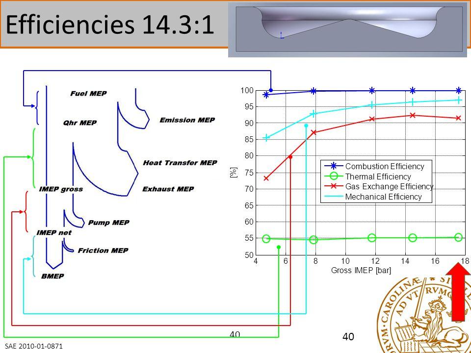 Efficiencies 14.3:1 40 100 95 90 85 80 Combustion Efficiency [%] 75
